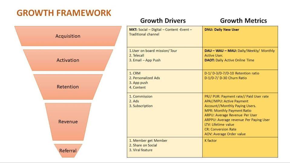 Mô hình mẫu của Growth Framework